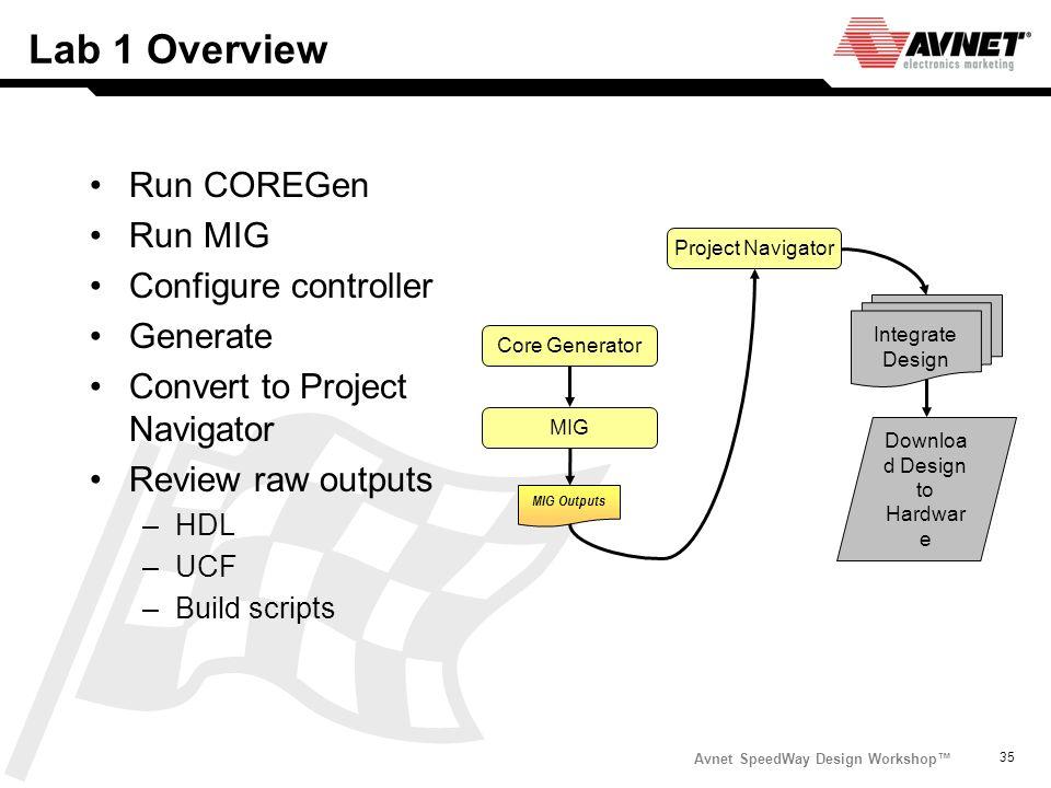 Avnet SpeedWay Design Workshop 35 Lab 1 Overview Run COREGen Run MIG Configure controller Generate Convert to Project Navigator Review raw outputs –HD