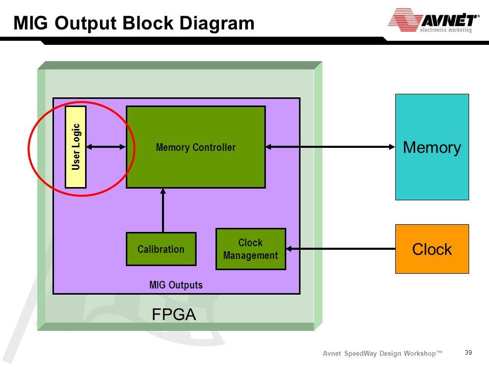 Avnet SpeedWay Design Workshop 39 MIG Output Block Diagram Memory MIG Outputs Memory Controller User Logic FPGA Clock Clock Management Calibration.