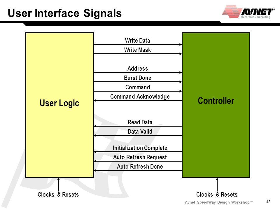 Avnet SpeedWay Design Workshop 42 User Interface Signals Initialization Complete Auto Refresh Request Write Data Write Mask Address Burst Done Command