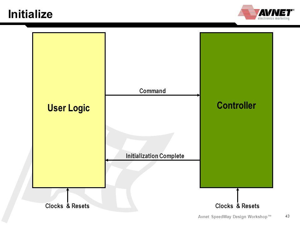 Avnet SpeedWay Design Workshop 43 Initialize Initialization Complete Command User Logic Controller Clocks & Resets
