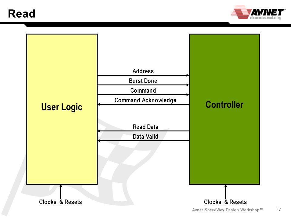 Avnet SpeedWay Design Workshop 47 Read Address Burst Done Command Read Data Data Valid Command Acknowledge User Logic Controller Clocks & Resets