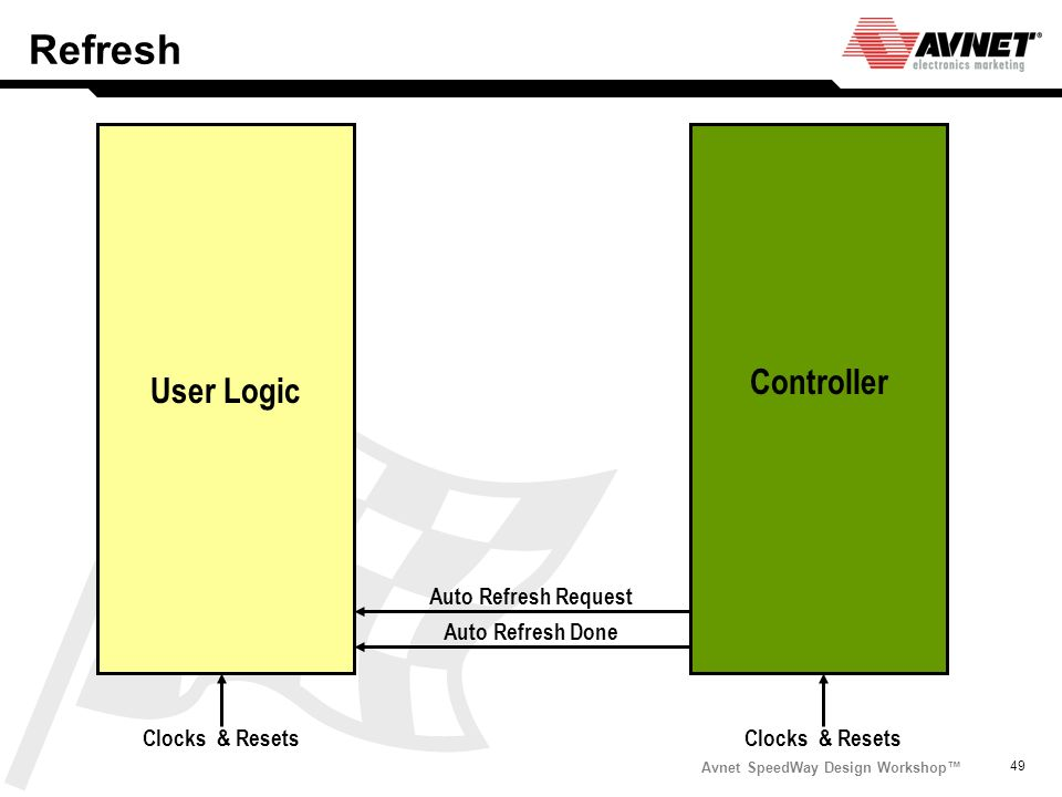 Avnet SpeedWay Design Workshop 49 Refresh Auto Refresh Request Auto Refresh Done User Logic Controller Clocks & Resets