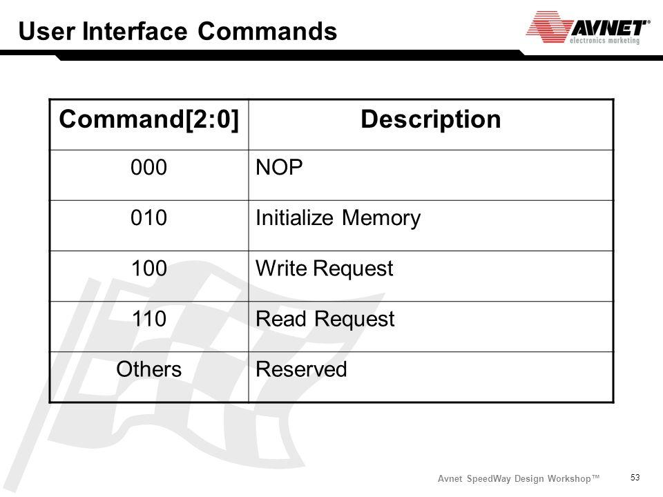 Avnet SpeedWay Design Workshop 53 User Interface Commands Command[2:0]Description 000NOP 010Initialize Memory 100Write Request 110Read Request OthersR