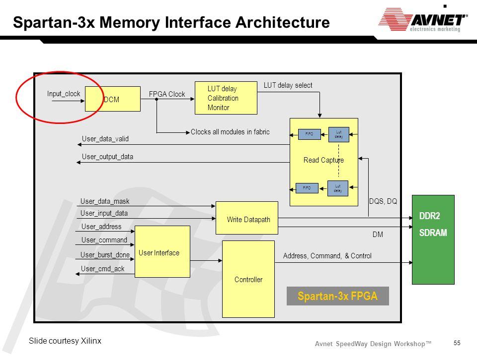 Avnet SpeedWay Design Workshop 55 DDR2 SDRAM Lut delay FIFO Lut delay FIFO Address, Command, & Control Controller User Interface Write Datapath LUT de