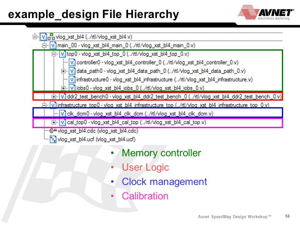 Avnet SpeedWay Design Workshop 58 example_design File Hierarchy Memory controller User Logic Clock management Calibration