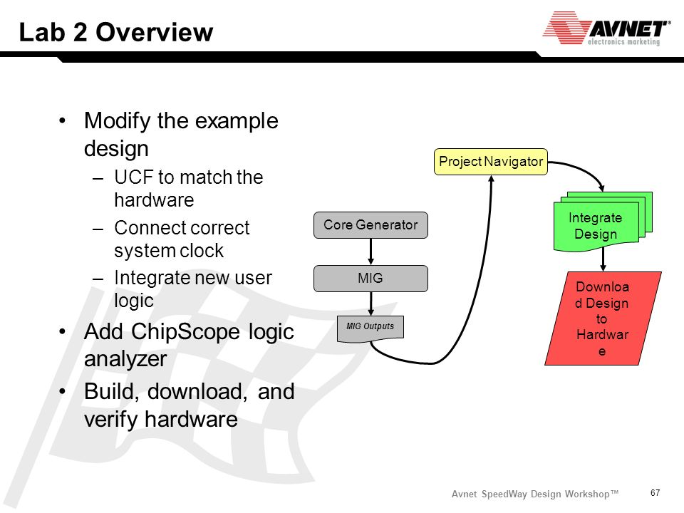 Avnet SpeedWay Design Workshop 67 Lab 2 Overview Modify the example design –UCF to match the hardware –Connect correct system clock –Integrate new use