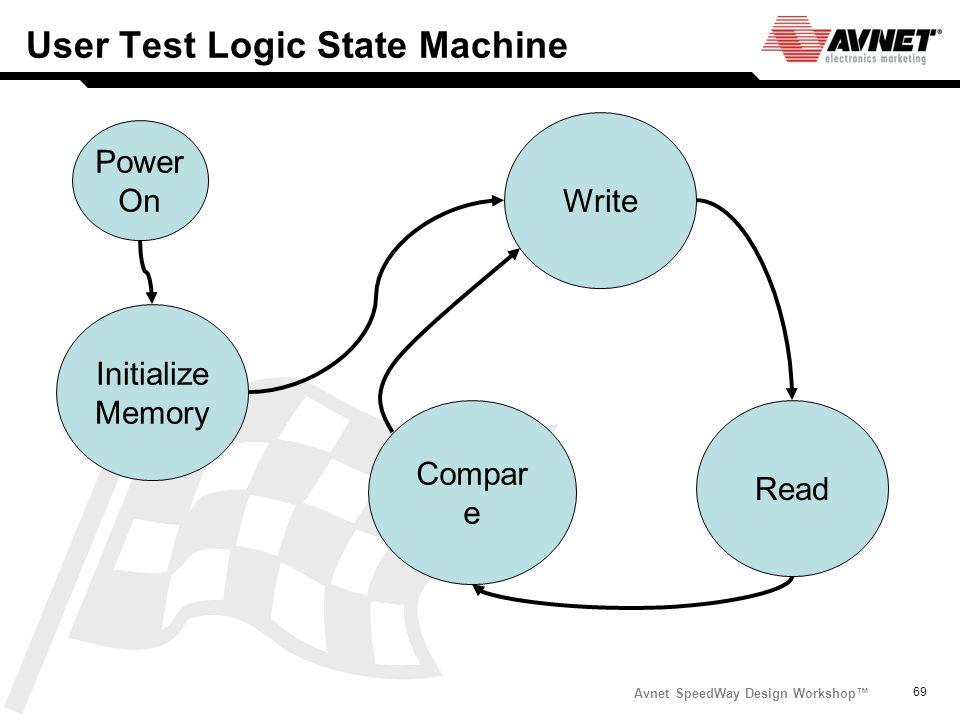 Avnet SpeedWay Design Workshop 69 User Test Logic State Machine Power On Initialize Memory Write Read Compar e