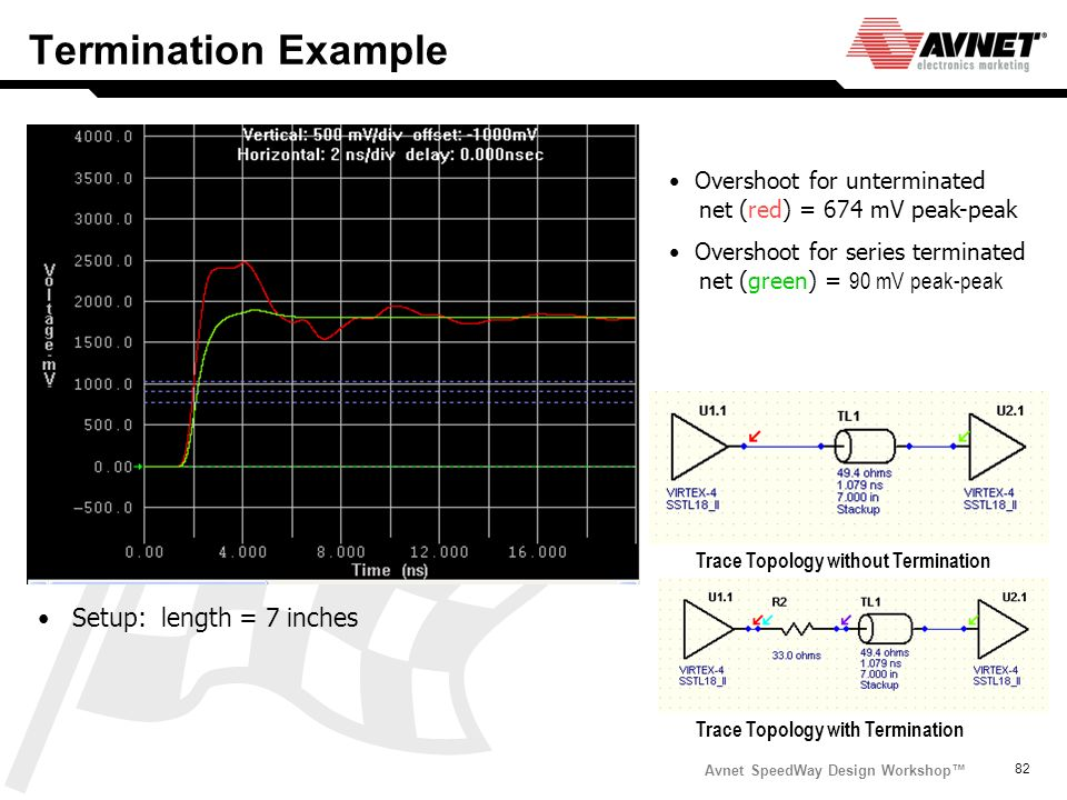 Avnet SpeedWay Design Workshop 82 Termination Example Setup: length = 7 inches Trace Topology without Termination Overshoot for unterminated net (red)