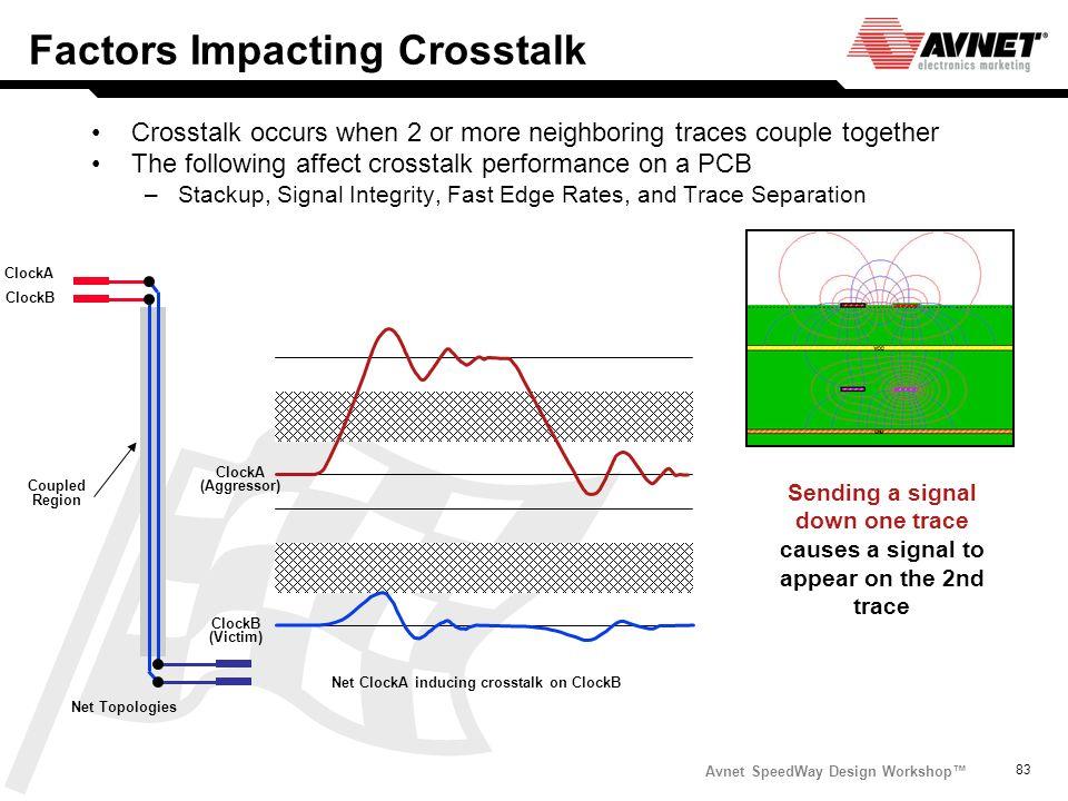 Avnet SpeedWay Design Workshop 83 ClockA ClockB Net Topologies Coupled Region Factors Impacting Crosstalk Crosstalk occurs when 2 or more neighboring