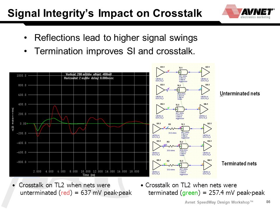 Avnet SpeedWay Design Workshop 86 Signal Integritys Impact on Crosstalk Reflections lead to higher signal swings Termination improves SI and crosstalk