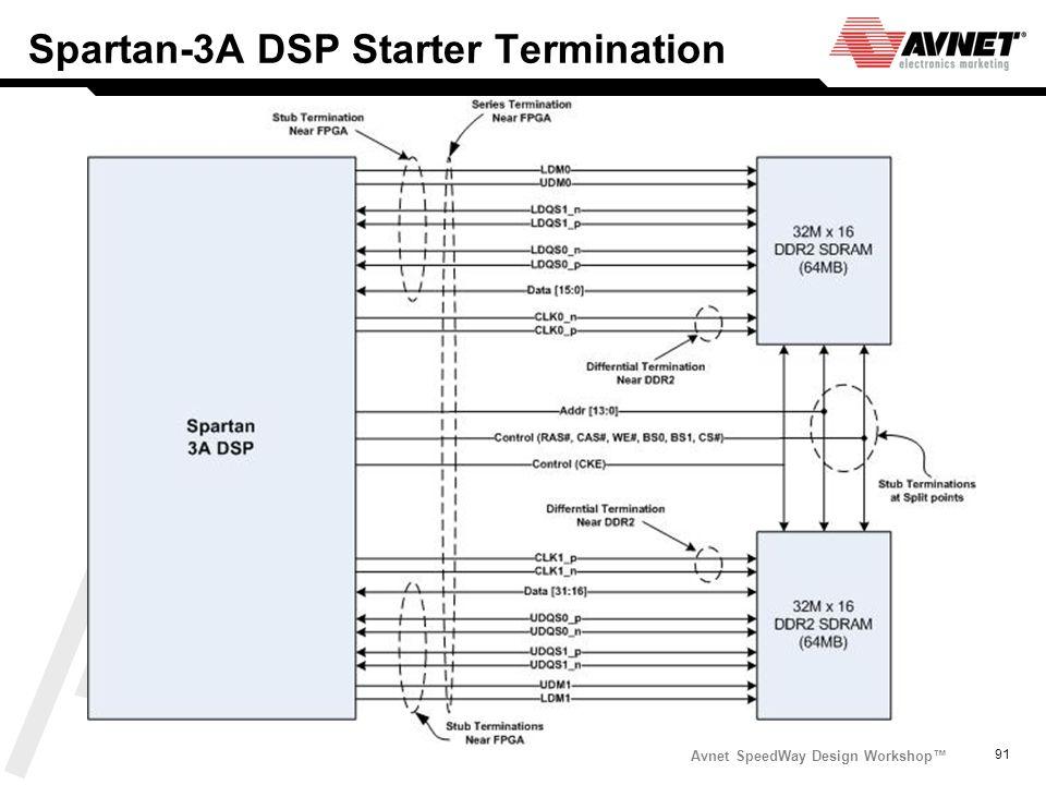 Avnet SpeedWay Design Workshop 91 Spartan-3A DSP Starter Termination