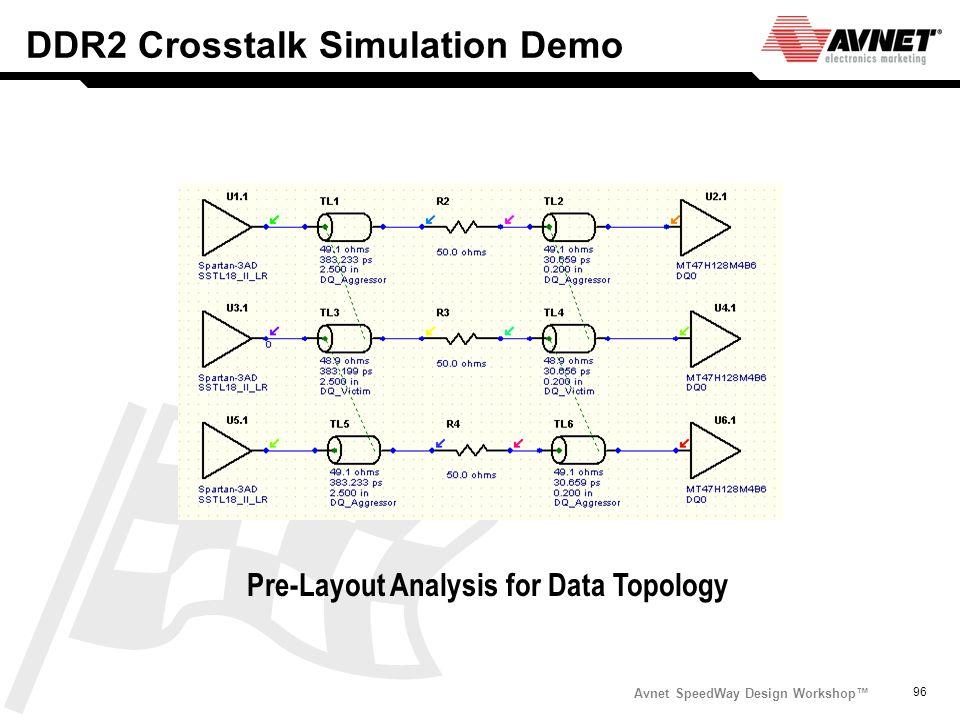 Avnet SpeedWay Design Workshop 96 DDR2 Crosstalk Simulation Demo Pre-Layout Analysis for Data Topology