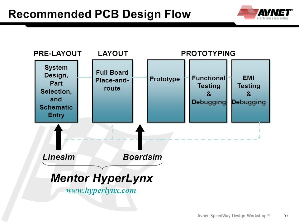 Avnet SpeedWay Design Workshop 97 Recommended PCB Design Flow System Design, Part Selection, and Schematic Entry Prototype PRE-LAYOUTLAYOUT Full Board