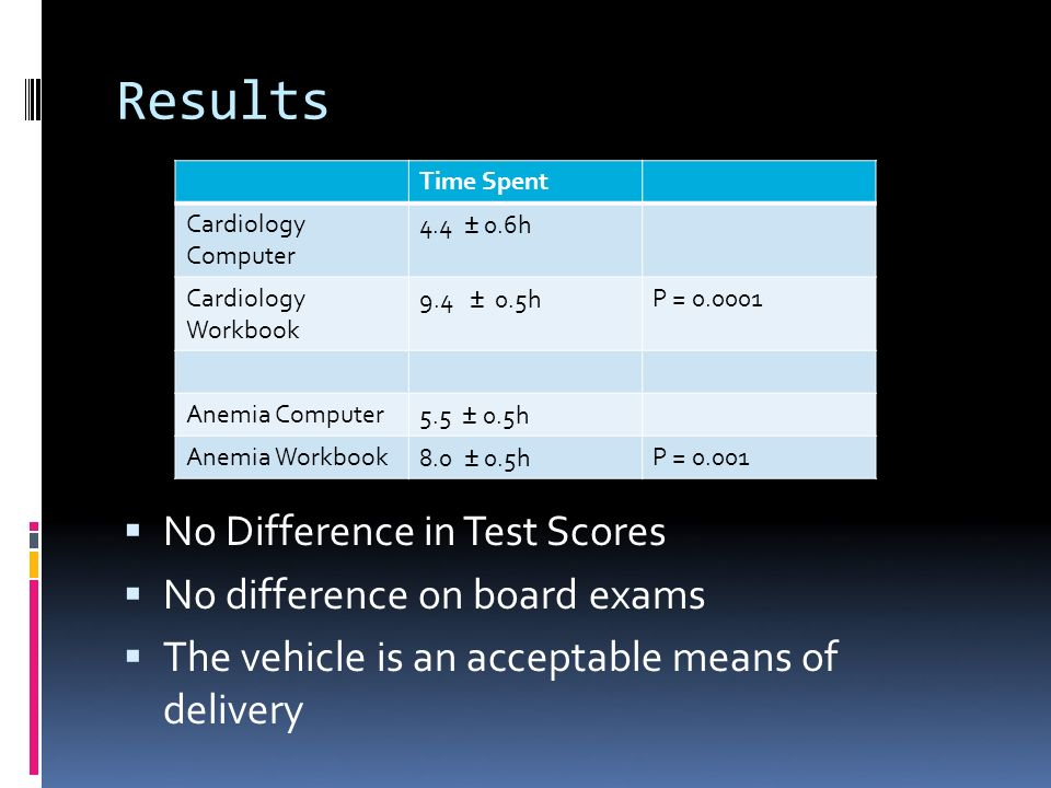 Results No Difference in Test Scores No difference on board exams The vehicle is an acceptable means of delivery Time Spent Cardiology Computer 4.4 ± 0.6h Cardiology Workbook 9.4 ± 0.5hP = 0.0001 Anemia Computer5.5 ± 0.5h Anemia Workbook8.0 ± 0.5hP = 0.001