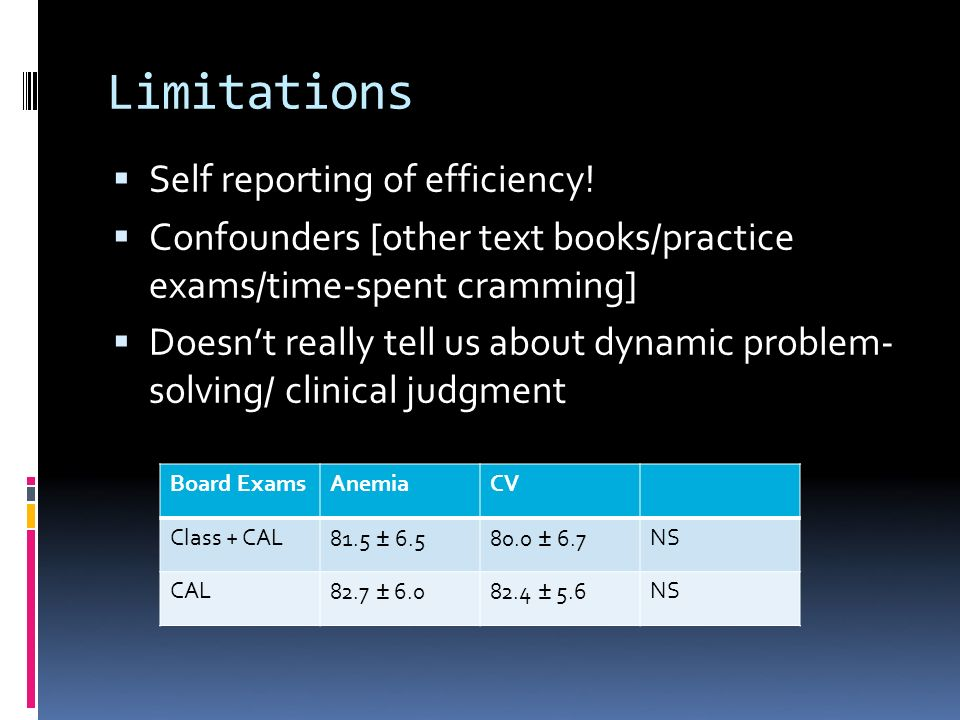 Limitations Self reporting of efficiency.