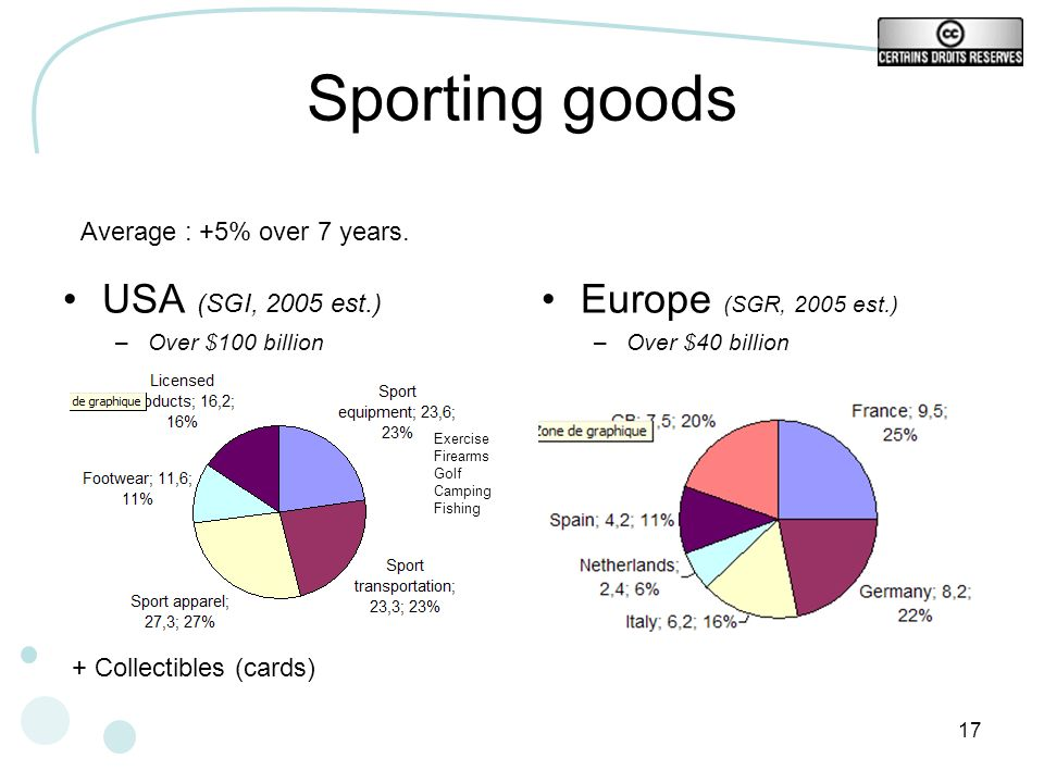 17 Sporting goods USA (SGI, 2005 est.) –Over $100 billion Europe (SGR, 2005 est.) –Over $40 billion Average : +5% over 7 years. + Collectibles (cards)