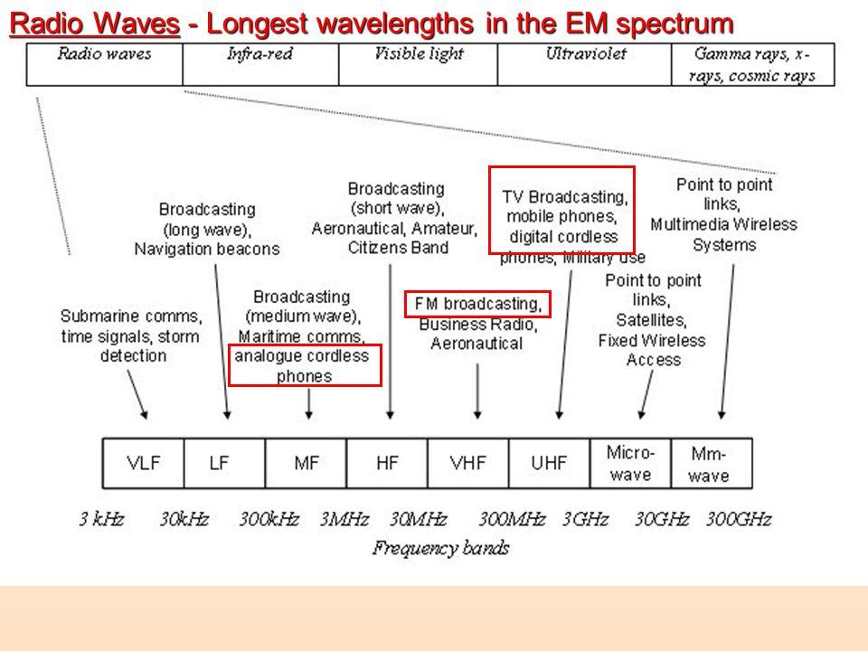 Radio Waves - Longest wavelengths in the EM spectrum