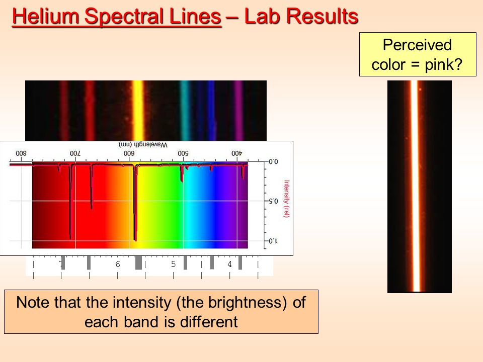 ||||||||||||||||||||||||||||||||||||||||| | 7 | 6 | 5 | 4 | | | | | | | | | | Helium Spectral Lines – Lab Results ||||||||||||||||||||||||||||||||||||