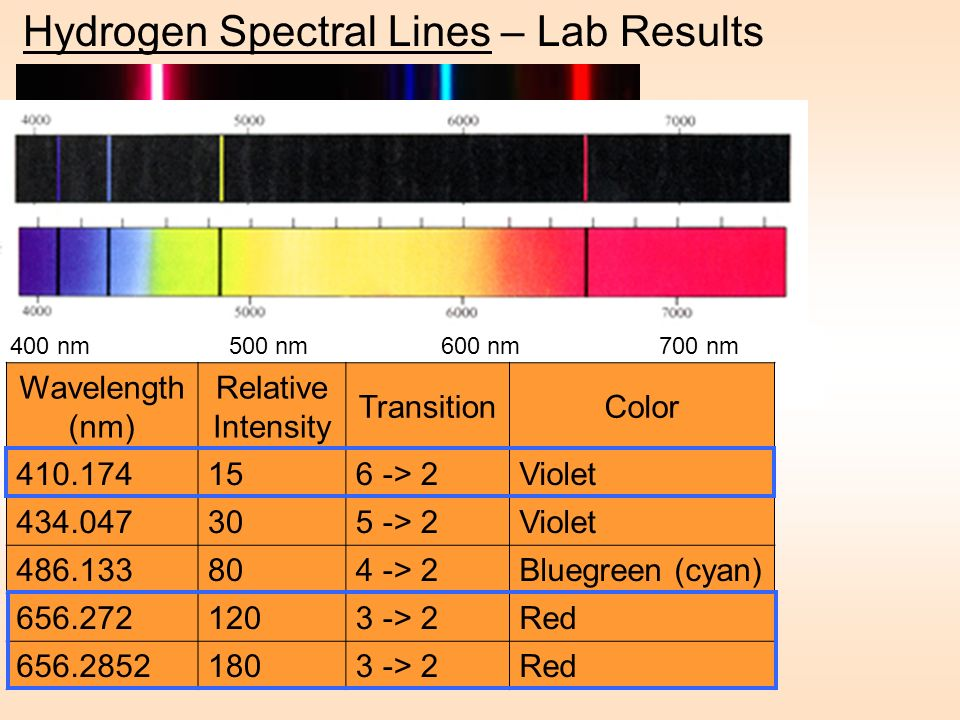 Hydrogen Spectral Lines – Lab Results 400 nm 500 nm 600 nm 700 nm Wavelength (nm) Relative Intensity TransitionColor 410.174156 -> 2Violet 434.047305