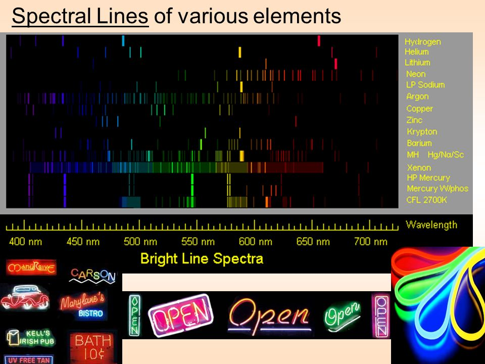 Spectral Lines of various elements