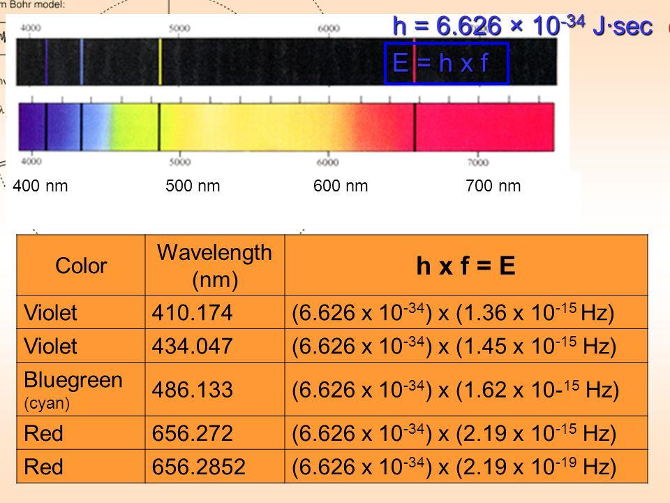 Color Wavelength (nm) h x f = E Violet410.174(6.626 x 10 -34 ) x (1.36 x 10 -15 Hz) Violet434.047(6.626 x 10 -34 ) x (1.45 x 10 -15 Hz) Bluegreen (cya