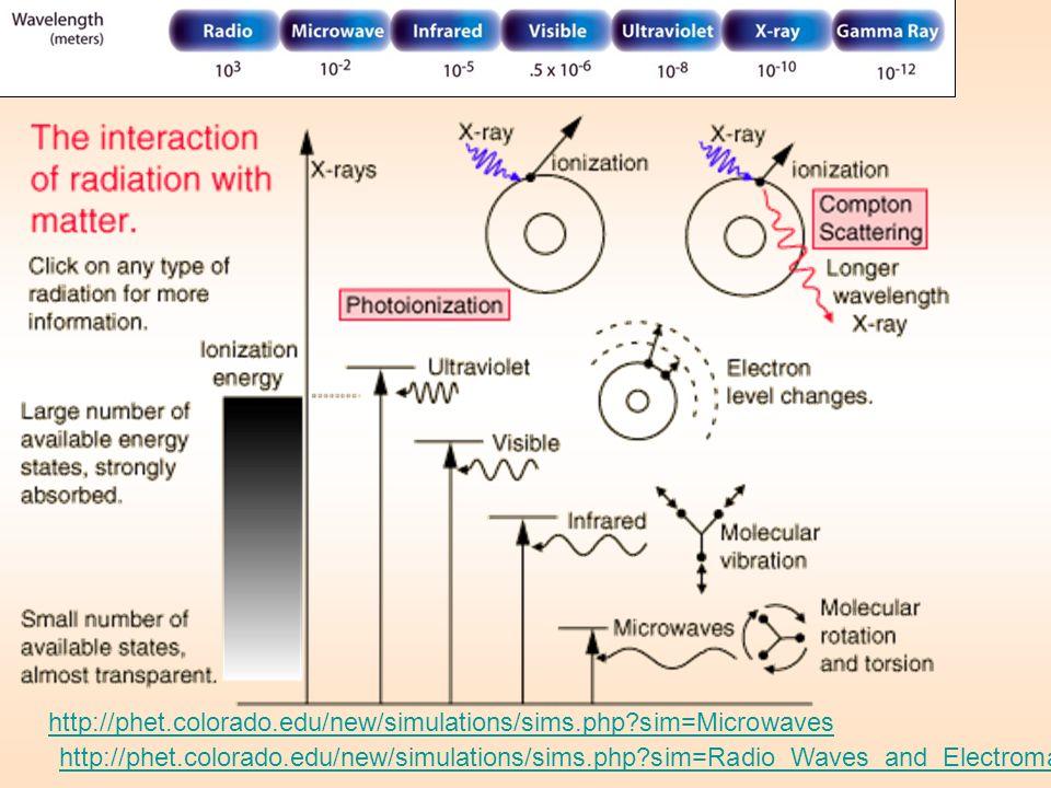 http://phet.colorado.edu/new/simulations/sims.php?sim=Microwaves http://phet.colorado.edu/new/simulations/sims.php?sim=Radio_Waves_and_Electromagnetic