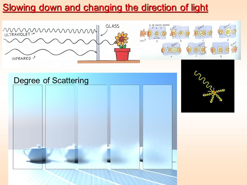 Slowing down and changing the direction of light Degree of Scattering