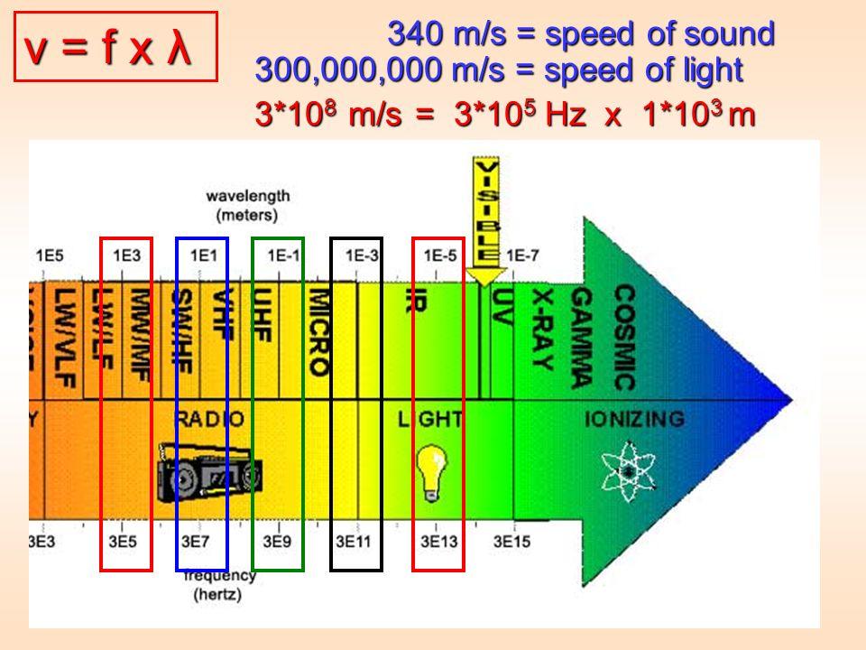 v = f x λ v = f x λ v = f x λ 300,000,000 m/s = speed of light 340 m/s = speed of sound 3*10 8 m/s = 3*10 5 Hz x 1*10 3 m