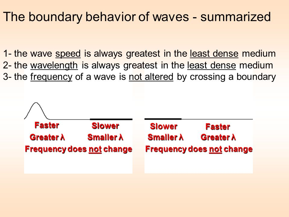 The boundary behavior of waves - summarized 1- the wave speed is always greatest in the least dense medium 2- the wavelength is always greatest in the