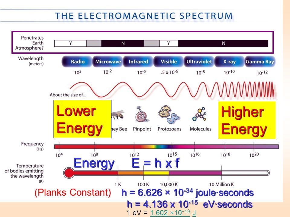 Energy E = h x f h = 6.626 × 10 -34 joule·seconds h = 4.136 x 10 -15 eV·seconds (Planks Constant) h = 6.626 × 10 -34 joule·seconds h = 4.136 x 10 -15