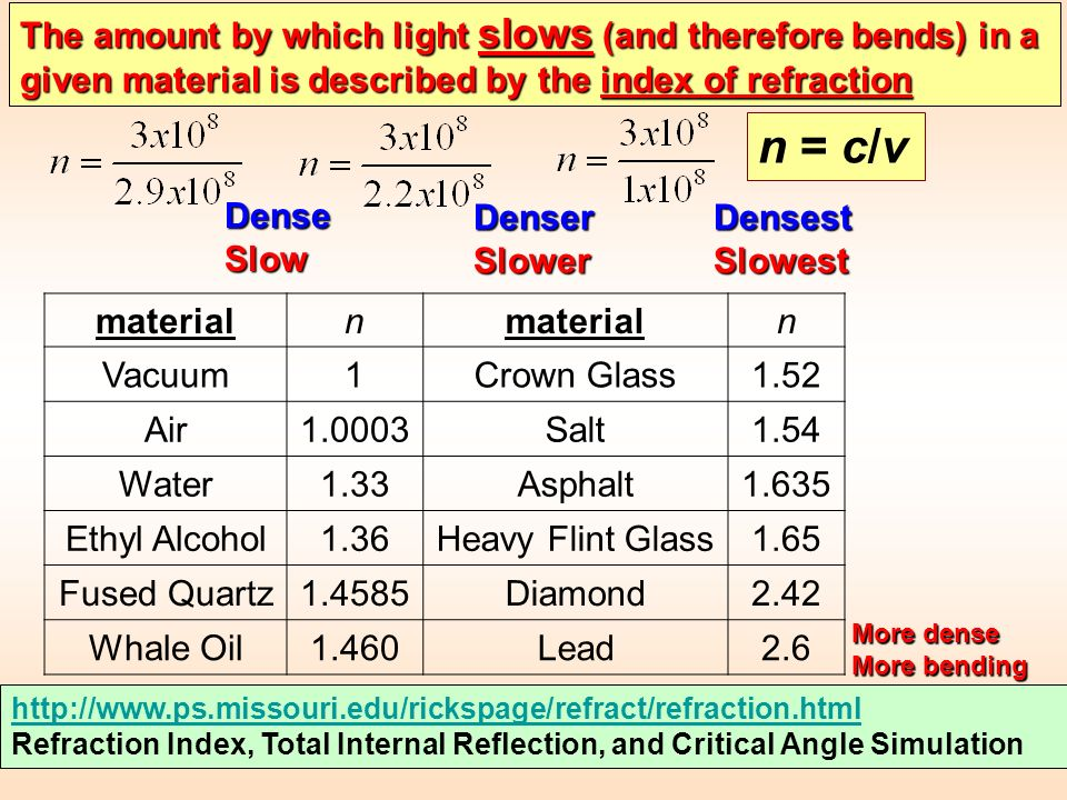 materialn n Vacuum1Crown Glass1.52 Air1.0003Salt1.54 Water1.33Asphalt1.635 Ethyl Alcohol1.36Heavy Flint Glass1.65 Fused Quartz1.4585Diamond2.42 Whale