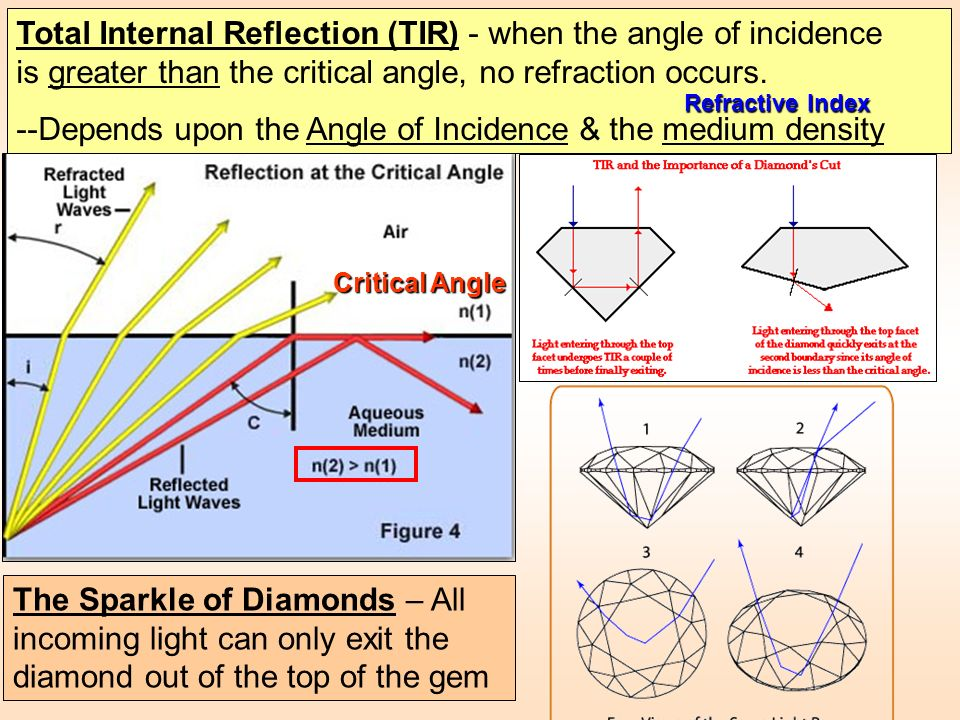 Total Internal Reflection (TIR) - when the angle of incidence is greater than the critical angle, no refraction occurs. --Depends upon the Angle of In