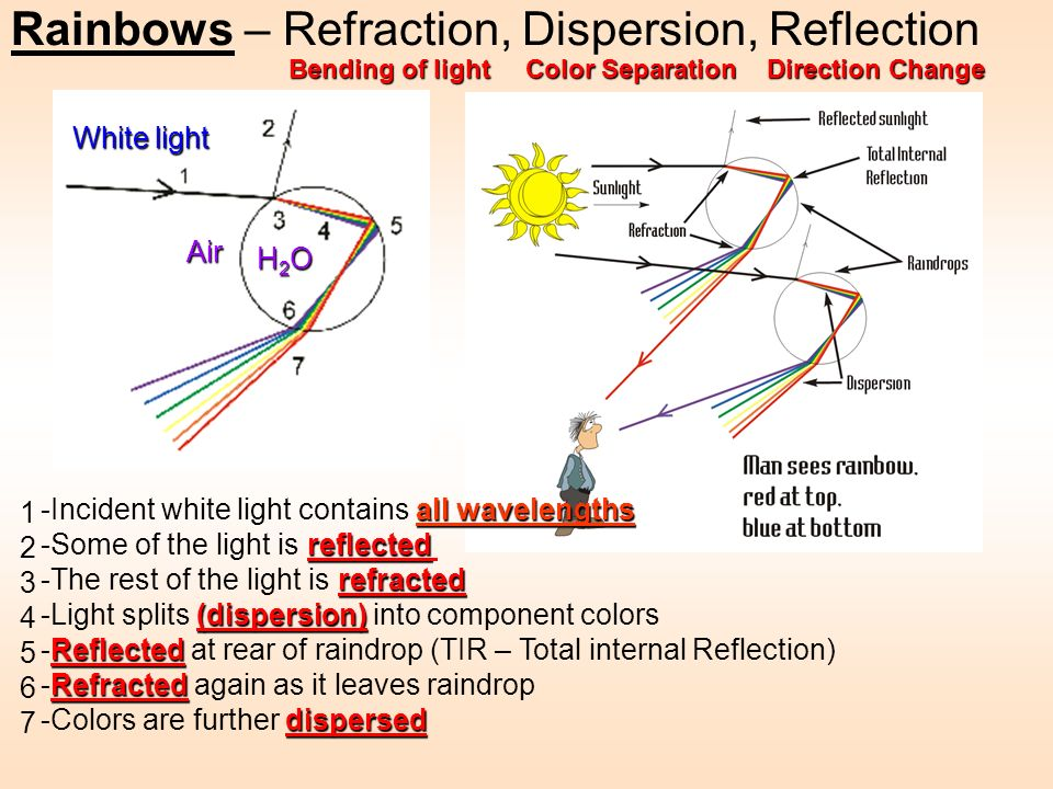 Rainbows – Refraction, Dispersion, Reflection Bending of light Color Separation Direction Change 12345671234567 all wavelengths -Incident white light