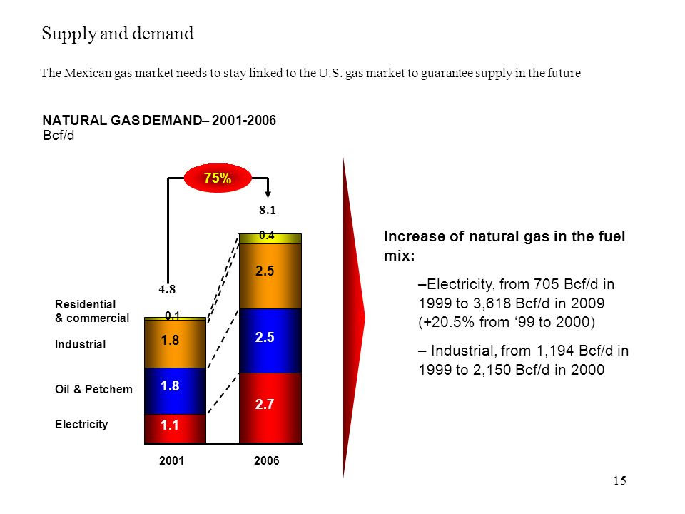 15 Increase of natural gas in the fuel mix: –Electricity, from 705 Bcf/d in 1999 to 3,618 Bcf/d in 2009 (+20.5% from 99 to 2000) – Industrial, from 1,194 Bcf/d in 1999 to 2,150 Bcf/d in 2000 1.1 2.7 2.5 1.8 0.4 0.1 20012006 4.8 8.1 Electricity Oil & Petchem Industrial Residential & commercial 75% NATURAL GAS DEMAND– 2001-2006 Bcf/d The Mexican gas market needs to stay linked to the U.S.