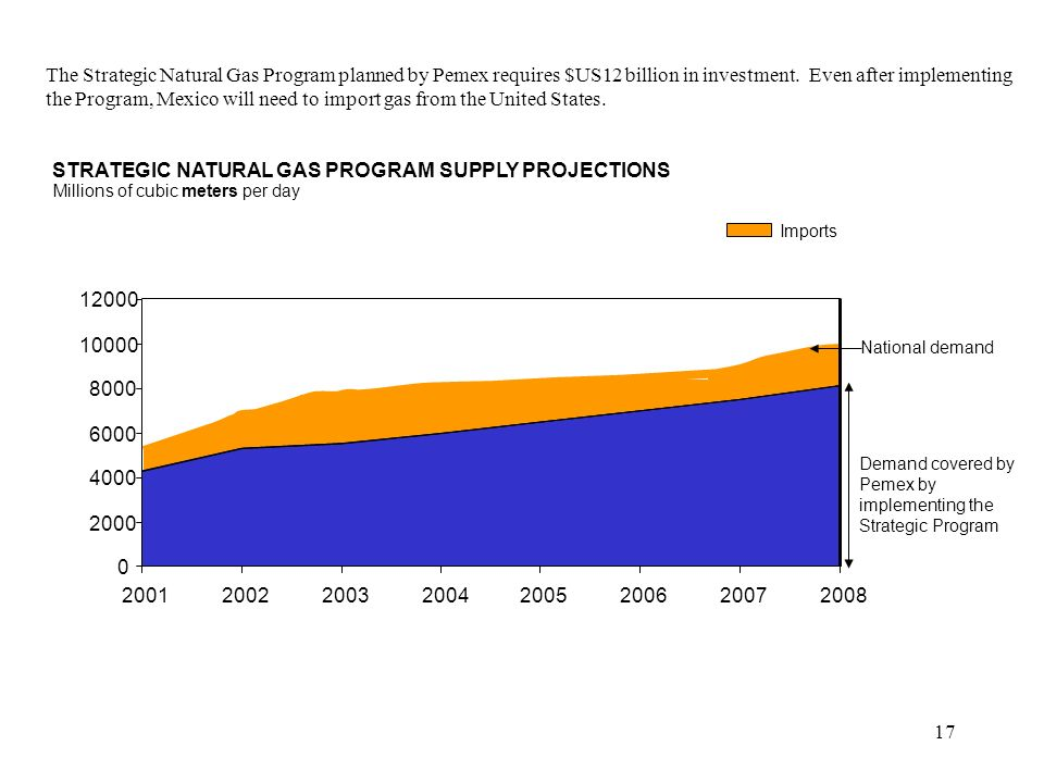 17 Millions of cubic meters per day STRATEGIC NATURAL GAS PROGRAM SUPPLY PROJECTIONS 0 2000 4000 6000 8000 10000 12000 20012002200320042005200620072008 National demand Demand covered by Pemex by implementing the Strategic Program The Strategic Natural Gas Program planned by Pemex requires $US12 billion in investment.