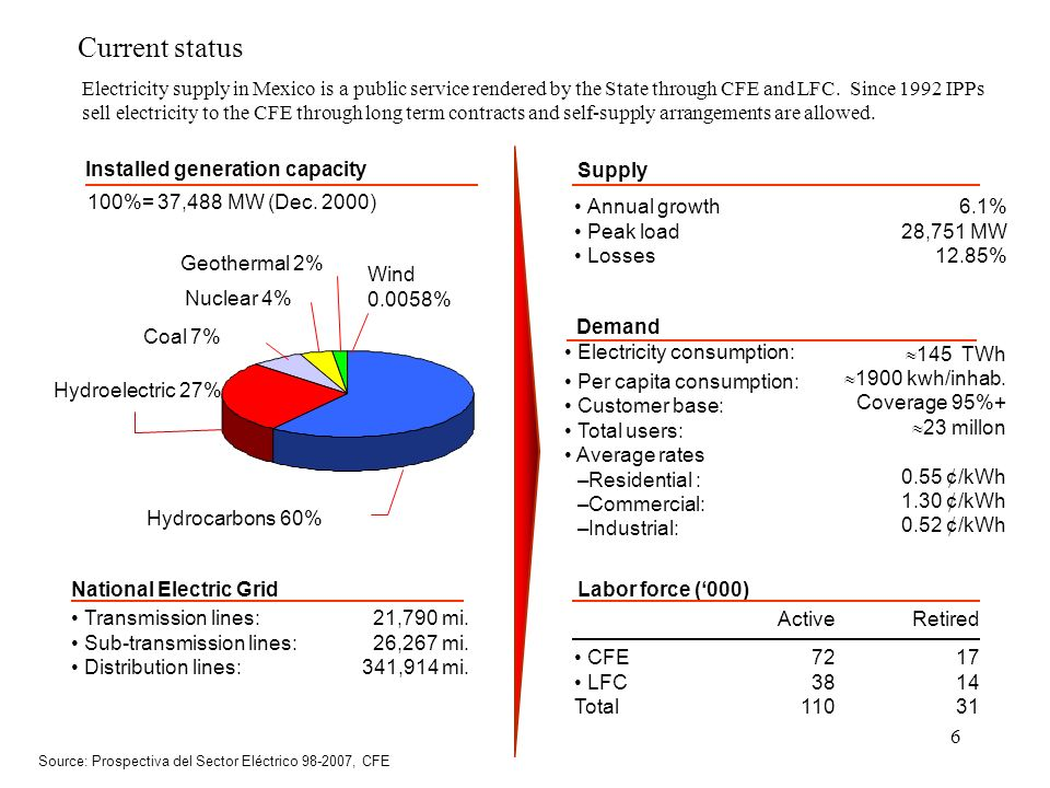 6 Current status 6.1% 28,751 MW 12.85% Annual growth Peak load Losses Supply Nuclear 4% Hydroelectric 27% Installed generation capacity National Elect