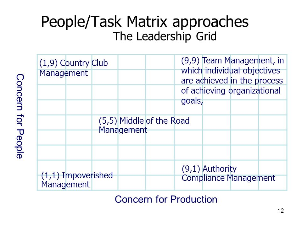 12 People/Task Matrix approaches The Leadership Grid (1,9) Country Club Management Concern for Production Concern for People (9,9) Team Management, in