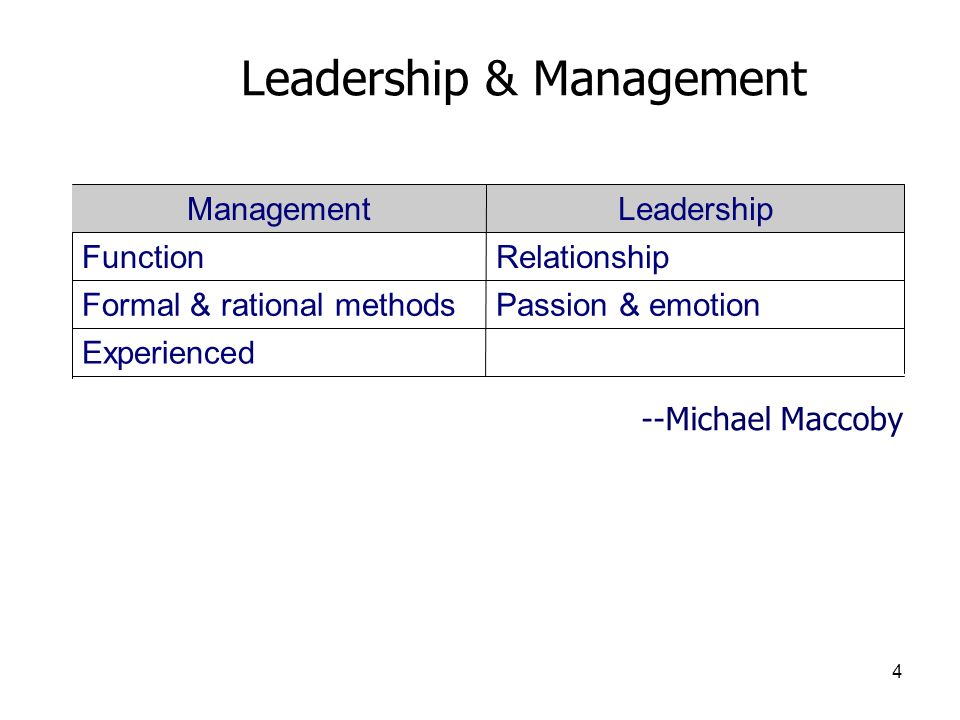 5 Are originalAre a copy LeadersManagers InnovateAdminister Ask what and whyAsk how and when Focus on peopleFocus on systems Do the right thingsDo things right DevelopMaintain Longer term perspectiveShort term perspective OriginateImitate Leadership & Management --Warren Bennis