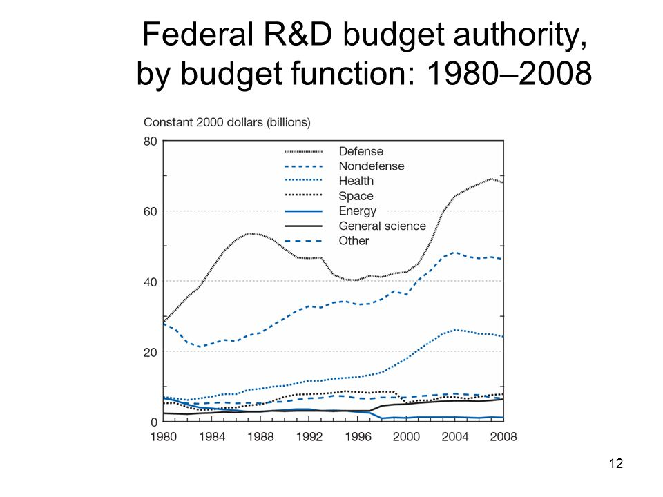12 Federal R&D budget authority, by budget function: 1980–2008