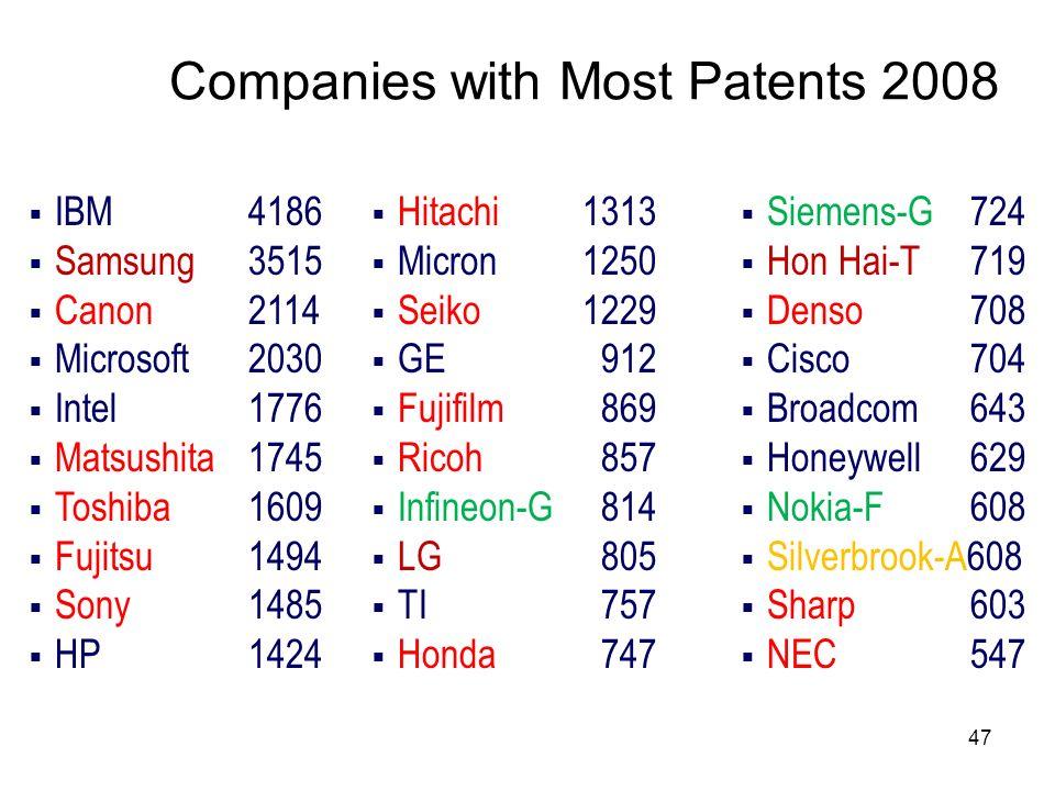 47 Companies with Most Patents 2008 IBM 4186 Samsung 3515 Canon 2114 Microsoft 2030 Intel 1776 Matsushita 1745 Toshiba 1609 Fujitsu 1494 Sony 1485 HP
