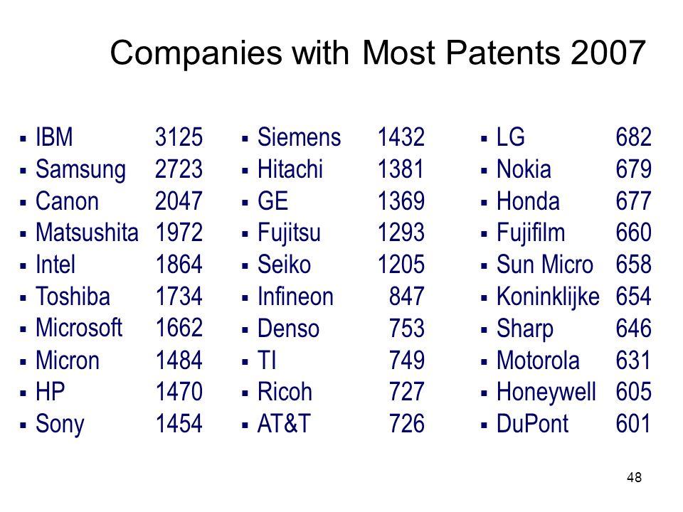 48 Companies with Most Patents 2007 IBM 3125 Samsung 2723 Canon2047 Matsushita1972 Intel 1864 Toshiba 1734 Microsoft 1662 Micron 1484 HP1470 Sony 1454