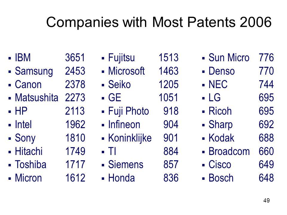 49 Companies with Most Patents 2006 IBM 3651 Samsung 2453 Canon2378 Matsushita2273 HP2113 Intel1962 Sony1810 Hitachi 1749 Toshiba1717 Micron 1612 Fuji