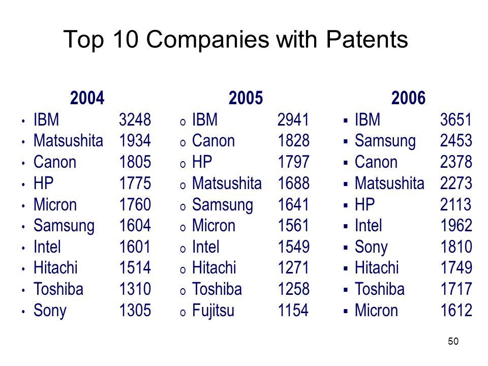 50 Top 10 Companies with Patents 2004 IBM 3248 Matsushita 1934 Canon1805 HP1775 Micron1760 Samsung1604 Intel1601 Hitachi 1514 Toshiba1310 Sony 1305 20