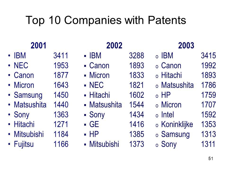 51 Top 10 Companies with Patents 2001 IBM 3411 NEC1953 Canon1877 Micron1643 Samsung1450 Matsushita 1440 Sony1363 Hitachi1271 Mitsubishi 1184 Fujitsu11