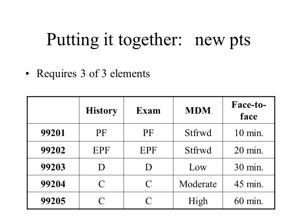 Putting it together:new pts Requires 3 of 3 elements HistoryExamMDM Face-to- face 99201PF Stfrwd10 min.