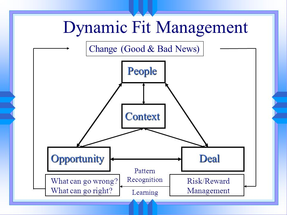 Dynamic Fit Management People Deal Context Opportunity What can go wrong? What can go right? Risk/Reward Management Change (Good & Bad News) Pattern R