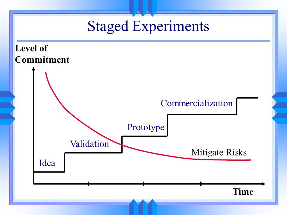 Staged Experiments Time Level of Commitment Idea Validation Prototype Commercialization Mitigate Risks