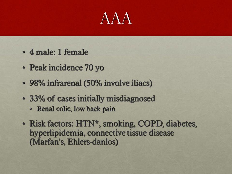 AAA 4 male: 1 female4 male: 1 female Peak incidence 70 yoPeak incidence 70 yo 98% infrarenal (50% involve iliacs)98% infrarenal (50% involve iliacs) 3
