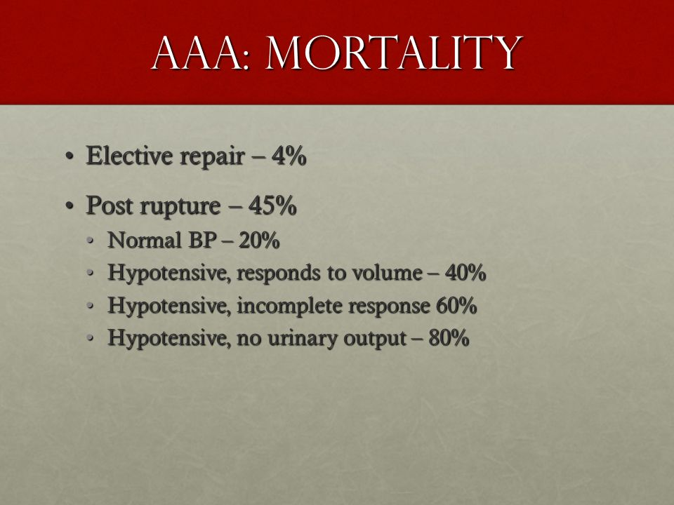 AAA: Mortality Elective repair – 4%Elective repair – 4% Post rupture – 45%Post rupture – 45% Normal BP – 20%Normal BP – 20% Hypotensive, responds to v