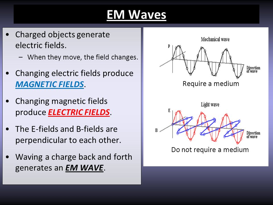 EM Waves Charged objects generate electric fields. –When they move, the field changes. Changing electric fields produce MAGNETIC FIELDS. Changing magn